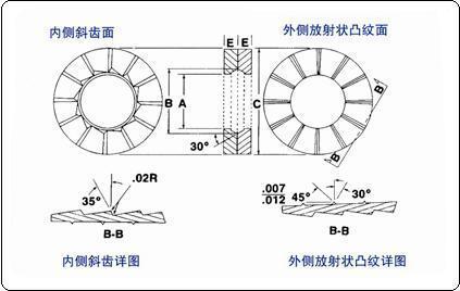 楔入式锁紧垫圈--解决重型装备中的紧固连接松动问题