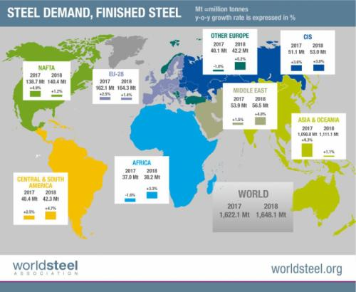 Moderate but Continued Growth Expected for Global Steel Demand