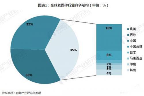 2018年中国紧固件行业发展机遇分析:下游产业发展迅速