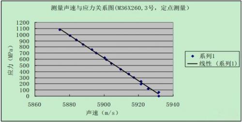 螺栓紧固超声波测试系统